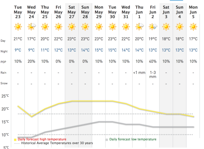 Wetter im Juni